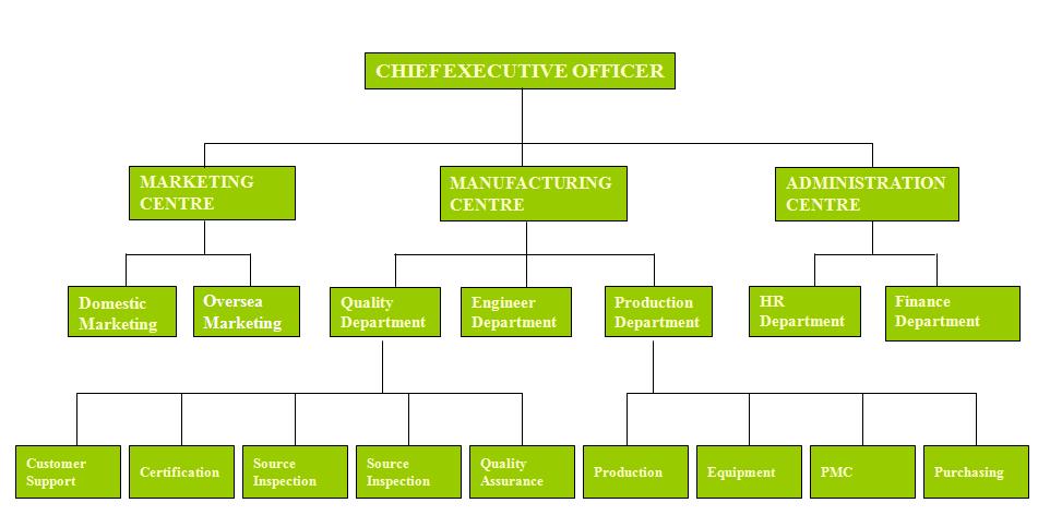 King Sun PCB Organization