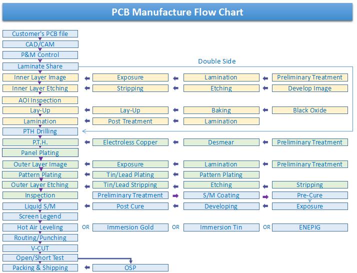pcb-manufacture-flow-chart
