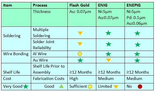 ENEPIG PCB advantage