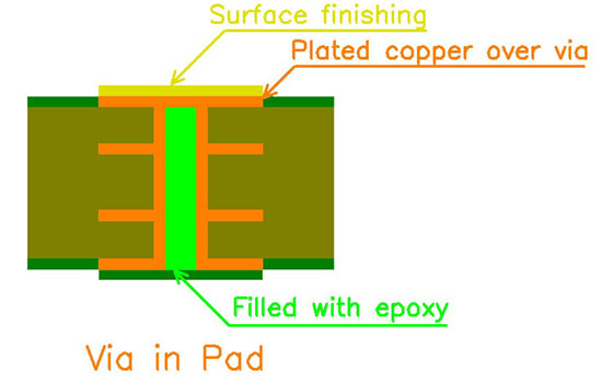Via in pad PCB technology
