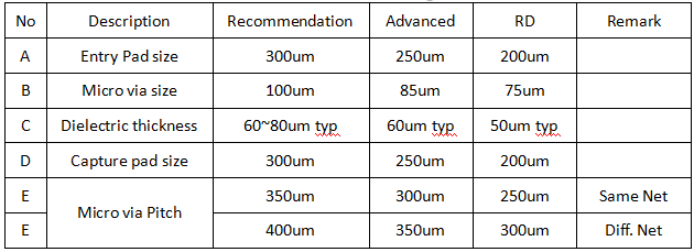 hdi-pcb-design-parameter2