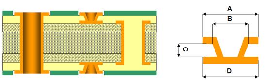 HDI pcb design1+n+1