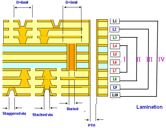HDI PCB 1+1+1+N+1+1+1