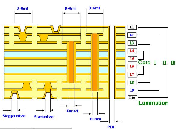 HDI PCB (2+N+2)