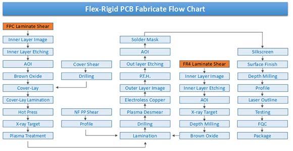 Flex-rigid PCB fabrication process
