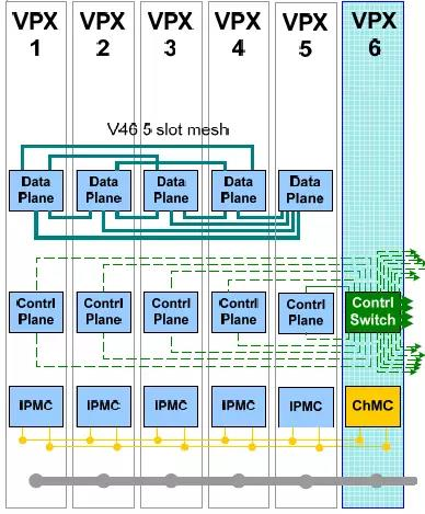 Distributed Switching