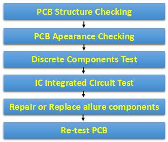 defective PCB
